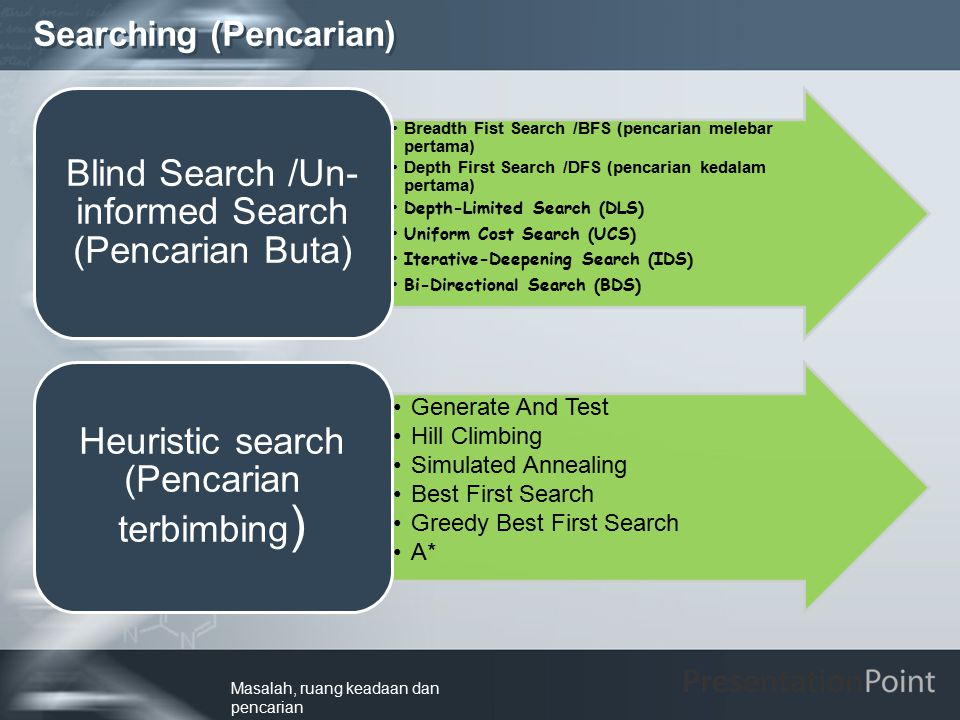 Searching (Pencarian) Breadth Fist Search /BFS (pencarian melebar pertama) Depth First Search /DFS (pencarian kedalam pertama) Depth-Limited Search (D
