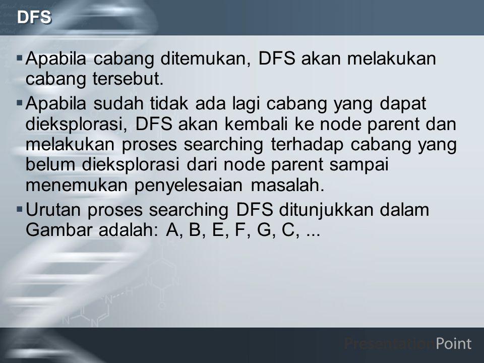 DFS Masalah, ruang keadaan dan pencarian