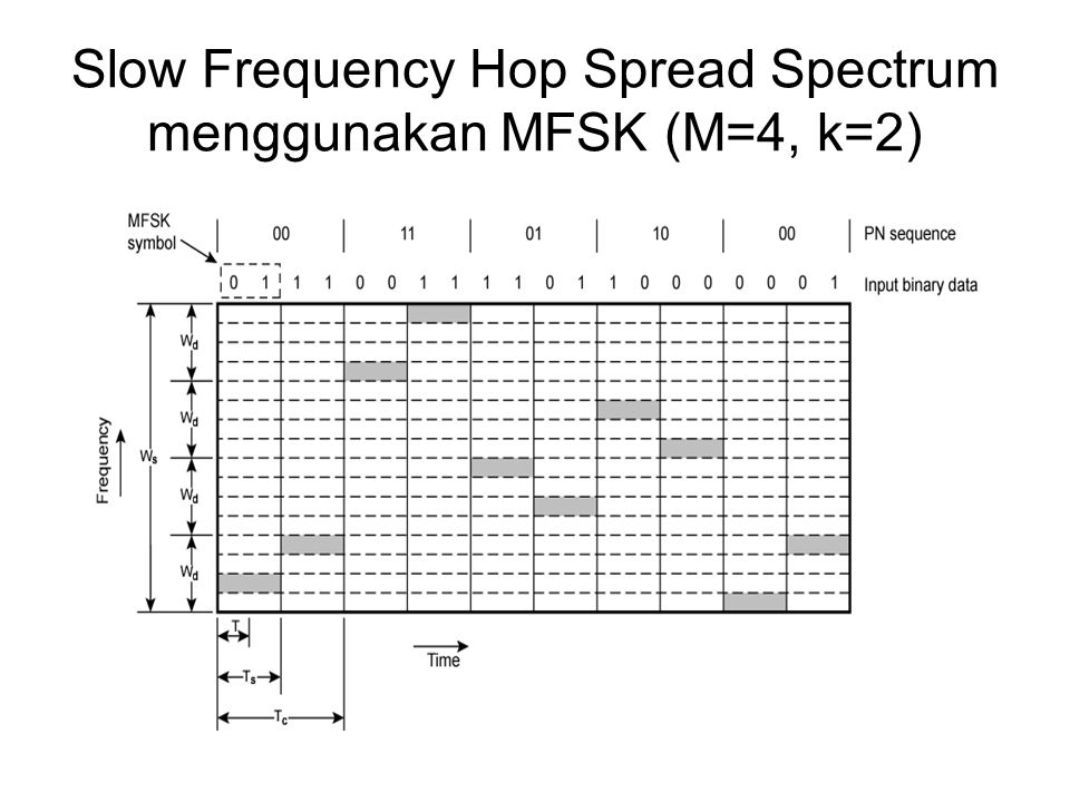 Slow Frequency Hop Spread Spectrum menggunakan MFSK (M=4, k=2)