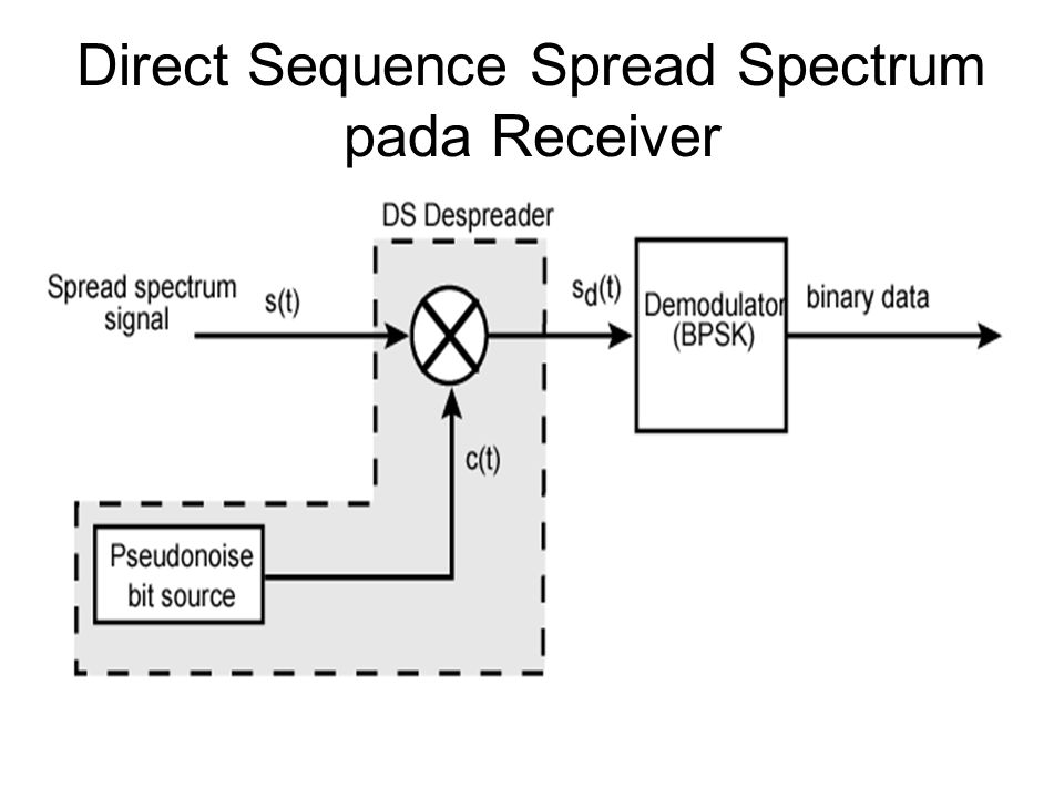 Direct Sequence Spread Spectrum pada Receiver