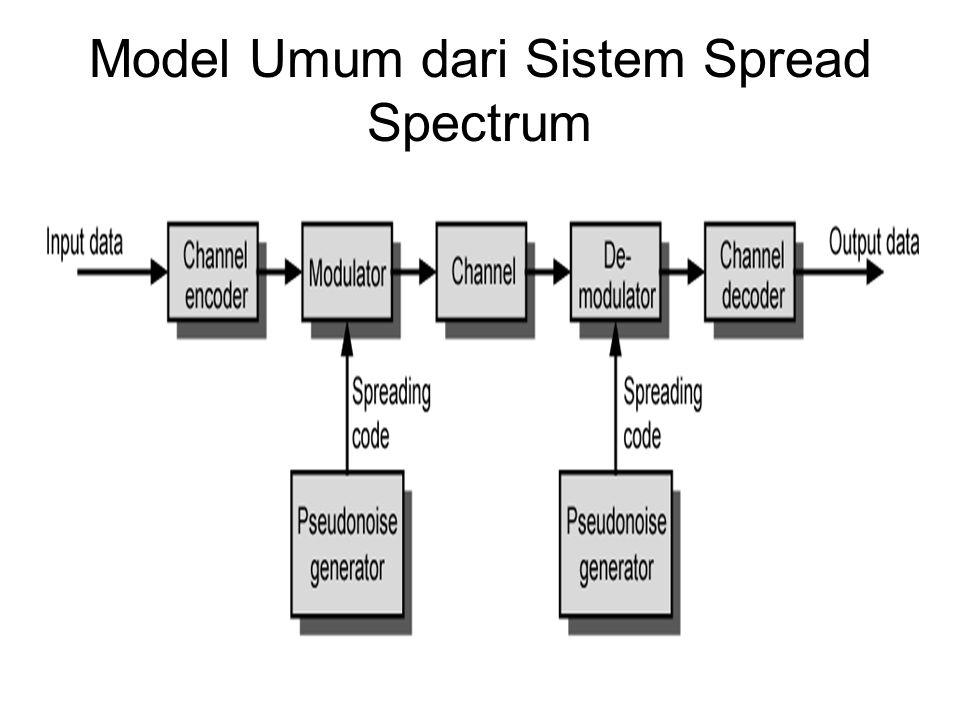 CDMA untuk DSSS n para pemakai masing-masing menggunakan berbeda ORTHOGONAL PN urutan Atur arus data para pemakai masing- masing * Menggunakan BPSK Alikan dengan penyebaran kode pemakai