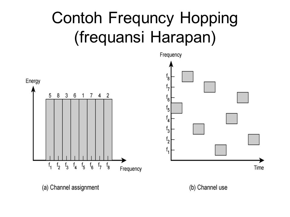 Sistem Frequency Hopping Spread Spectrum pada Transmitter
