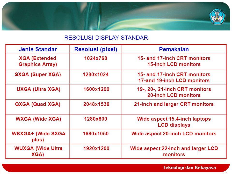 Teknologi dan Rekayasa Jenis StandarResolusi (pixel)Pemakaian XGA (Extended Graphics Array) 1024x76815- and 17-inch CRT monitors 15-inch LCD monitors SXGA (Super XGA)1280x102415- and 17-inch CRT monitors 17-and 19-inch LCD monitors UXGA (Ultra XGA) 1600x120019-, 20-, 21-inch CRT monitors 20-inch LCD monitors QXGA (Quad XGA) 2048x153621-inch and larger CRT monitors WXGA (Wide XGA)1280x800Wide aspect 15.4-inch laptops LCD displays WSXGA+ (Wide SXGA plus) 1680x1050Wide aspect 20-inch LCD monitors WUXGA (Wide Ultra XGA) 1920x1200Wide aspect 22-inch and larger LCD monitors RESOLUSI DISPLAY STANDAR
