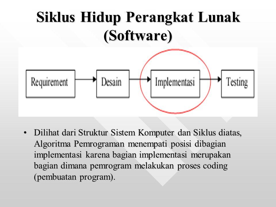 Siklus Hidup Perangkat Lunak (Software) Dilihat dari Struktur Sistem Komputer dan Siklus diatas, Algoritma Pemrograman menempati posisi dibagian implementasi karena bagian implementasi merupakan bagian dimana pemrogram melakukan proses coding (pembuatan program).Dilihat dari Struktur Sistem Komputer dan Siklus diatas, Algoritma Pemrograman menempati posisi dibagian implementasi karena bagian implementasi merupakan bagian dimana pemrogram melakukan proses coding (pembuatan program).