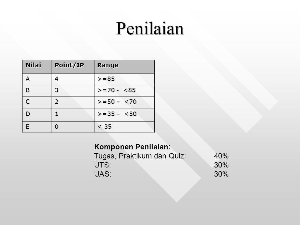Penilaian NilaiPoint/IPRange A4>=85 B3 >=70 - =70 - <85 C2 >=50 – =50 – <70 D1 >=35 – =35 – <50 E0 < 35 Komponen Penilaian: Tugas, Praktikum dan Quiz: