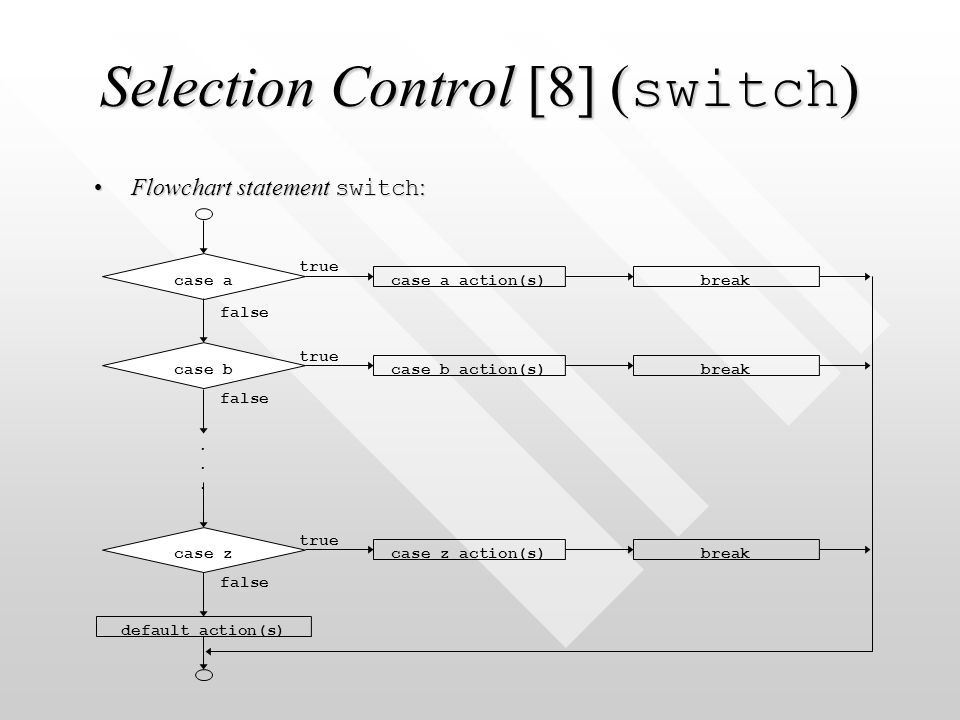 Selection Control [8] ( switch ) Flowchart statement switch :Flowchart statement switch : true false......