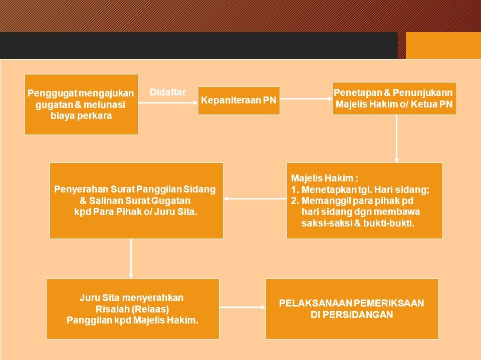 14 Penggugat mengajukan gugatan & melunasi biaya perkara Didaftar Kepaniteraan PN Penetapan & Penunjukann Majelis Hakim o/ Ketua PN Majelis Hakim : 1.