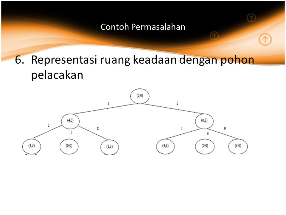 Contoh Permasalahan 6.Representasi ruang keadaan dengan pohon pelacakan
