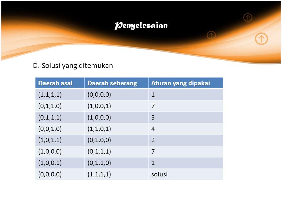 Penyelesaian D.Solusi yang ditemukan Daerah asalDaerah seberangAturan yang dipakai (1,1,1,1)(0,0,0,0)1 (0,1,1,0)(1,0,0,1)7 (0,1,1,1)(1,0,0,0)3 (0,0,1,