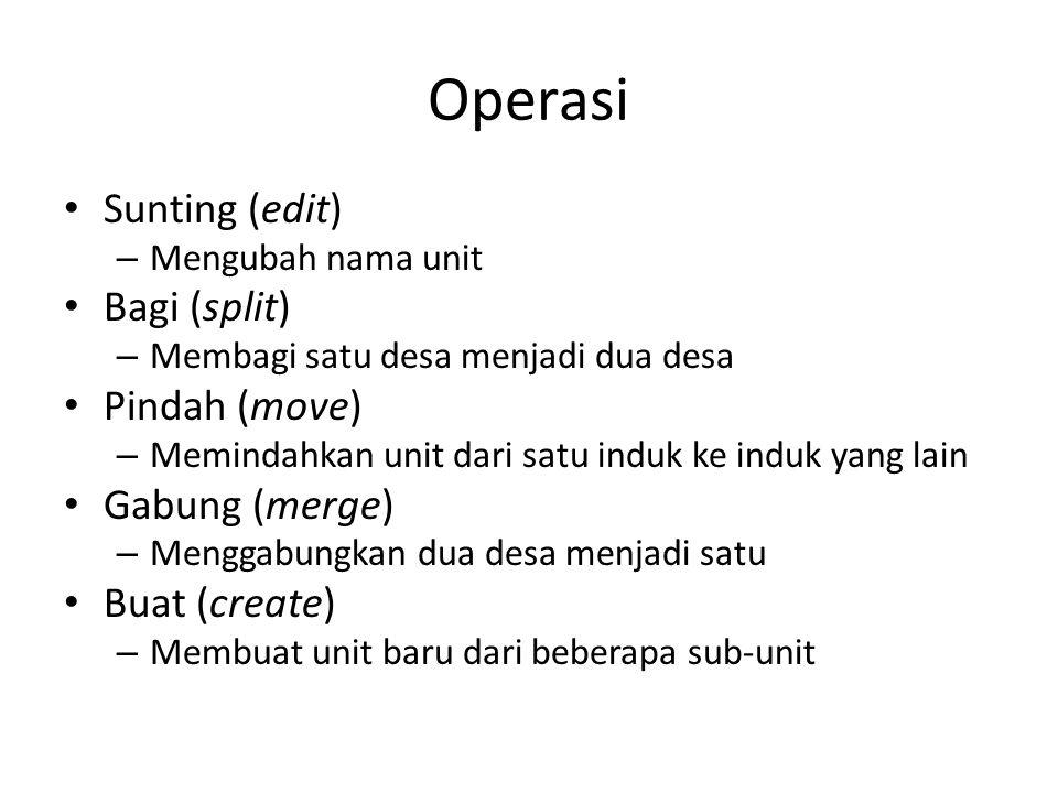 Operasi Sunting (edit) – Mengubah nama unit Bagi (split) – Membagi satu desa menjadi dua desa Pindah (move) – Memindahkan unit dari satu induk ke indu