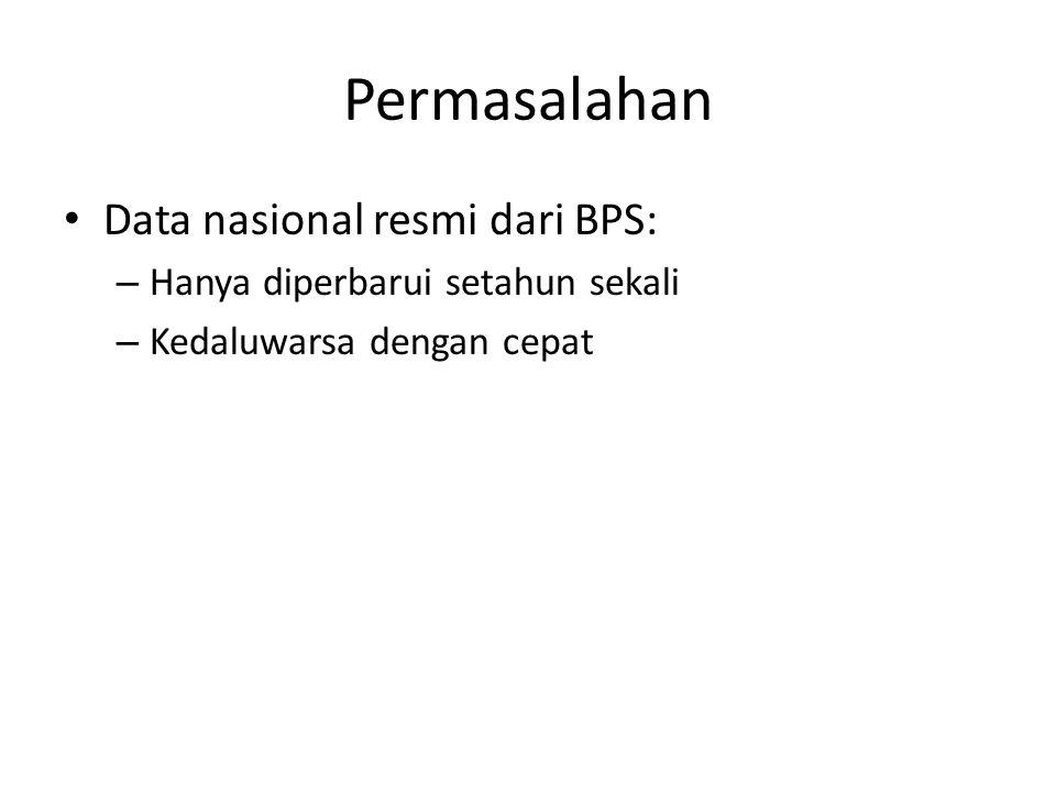 Permasalahan Data nasional resmi dari BPS: – Hanya diperbarui setahun sekali – Kedaluwarsa dengan cepat