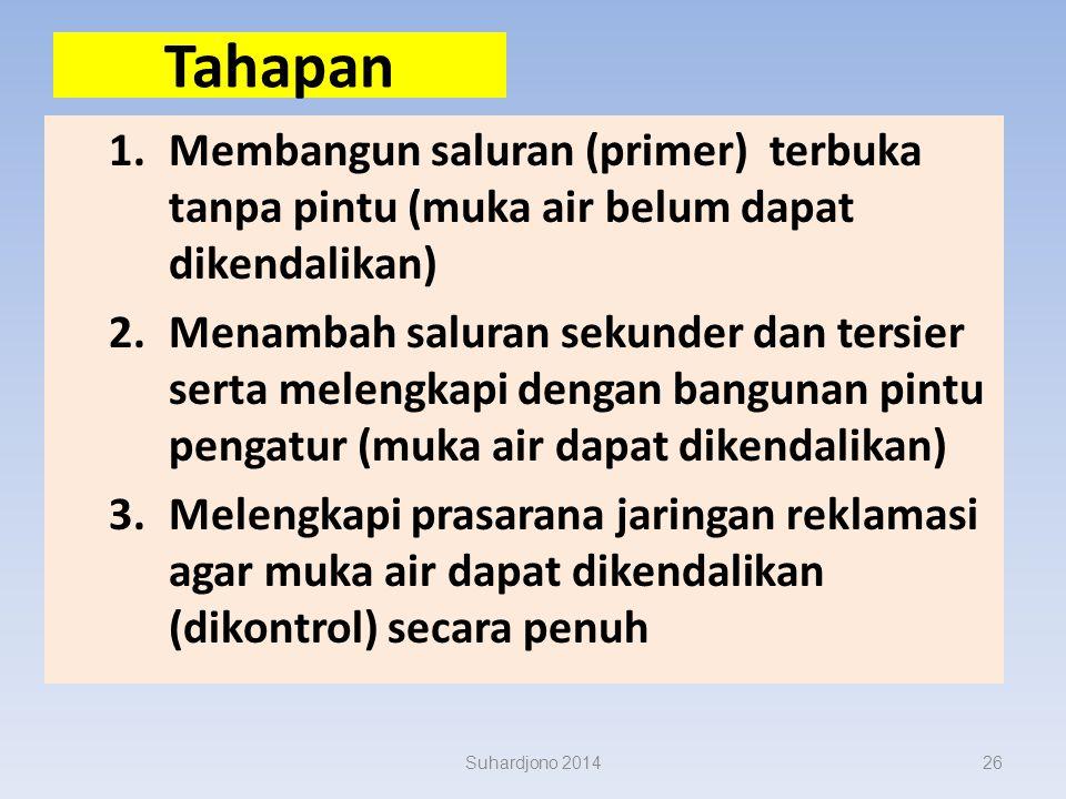 Berdasar PermenPU no 05/PRT/M/2010 tentang Pedoman dan Pemeliharaan Jaringan Reklamasi Rawa Pasang Surut.... Landasan: keseimbangan antara konservasi