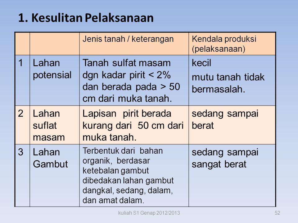 1. Kesulita n Pelaksan aan kuliah S1 Genap 2012/201351