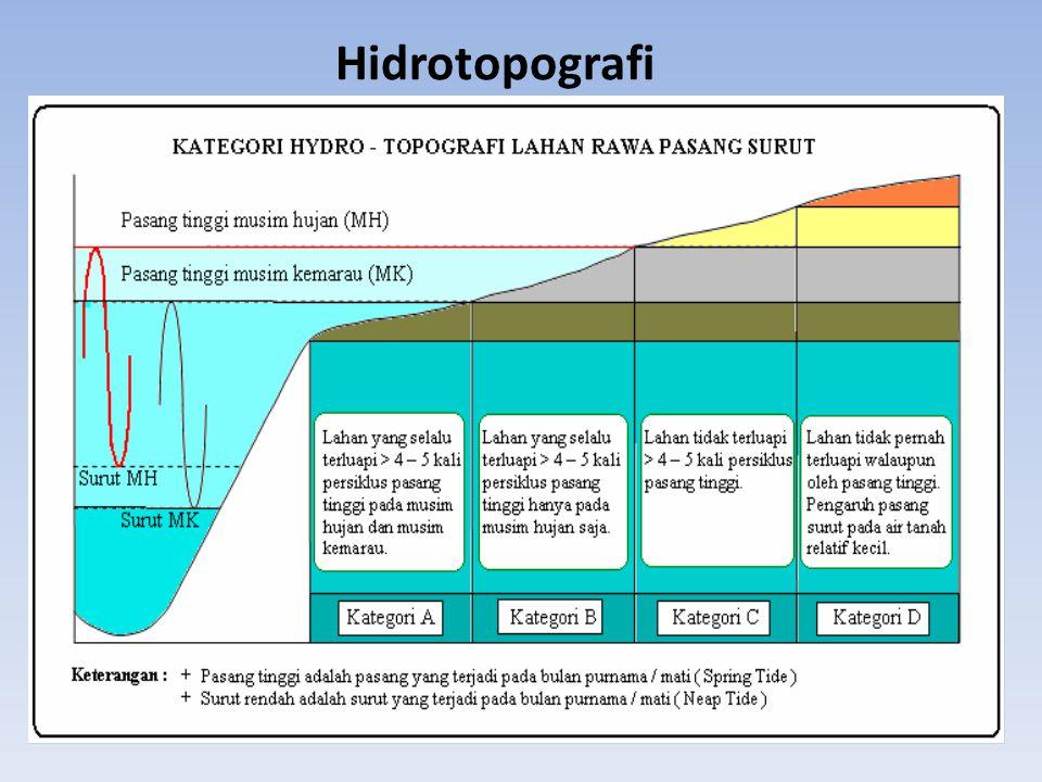 Berdasar PermenPU no 05/PRT/M/2010 tentang Pedoman dan Pemeliharaan Jaringan Reklamasi Rawa Pasang Surut.... Hidrotopografi : adalah hubungan antara 1