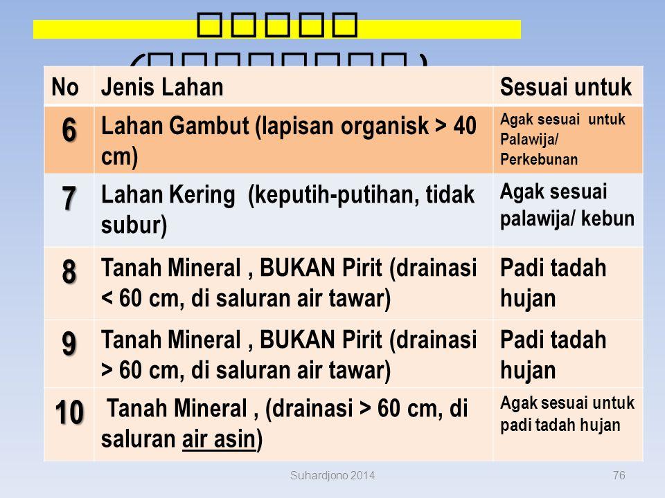 Kesesuaian Lahan ( lanjutan ) Suhardjono 201475 NoJenis LahanSesuai untuk 1 Lahan selalu terluapi air pasang surut (Lahan Pasut) Padi rawa pasut 2 Men