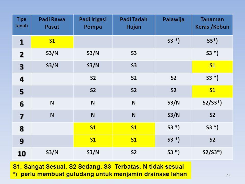 Kesesuaian Lahan ( lanjutan ) Suhardjono 201476 NoJenis LahanSesuai untuk 6 Lahan Gambut (lapisan organisk > 40 cm) Agak sesuai untuk Palawija/ Perkeb