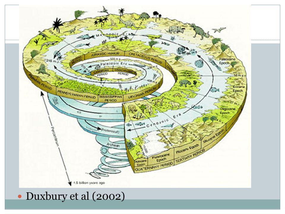 Duxbury et al (2002)