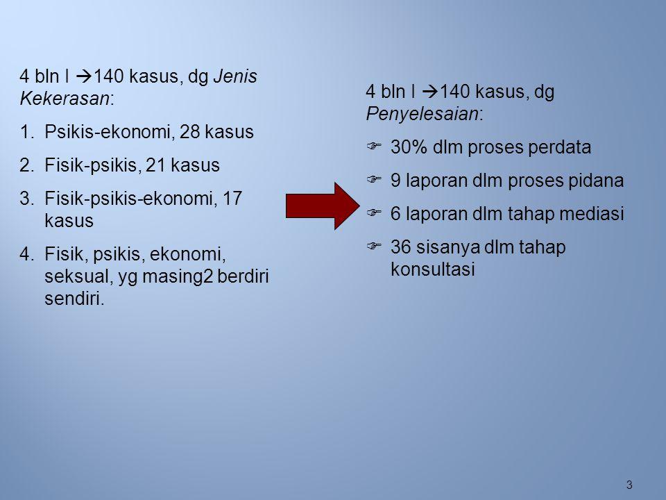 4 2006 = 324 kasus  2007 = 140 kasus  Lemahnya sist.
