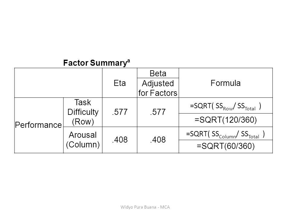 Factor Summary a Eta Beta Formula Adjusted for Factors Performance Task Difficulty (Row).577 =SQRT( SS Row / SS Total ) =SQRT(120/360) Arousal (Column