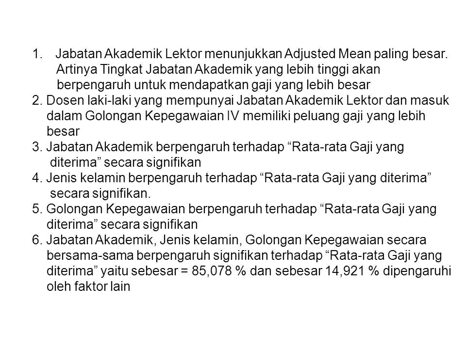 1.Jabatan Akademik Lektor menunjukkan Adjusted Mean paling besar. Artinya Tingkat Jabatan Akademik yang lebih tinggi akan berpengaruh untuk mendapatka