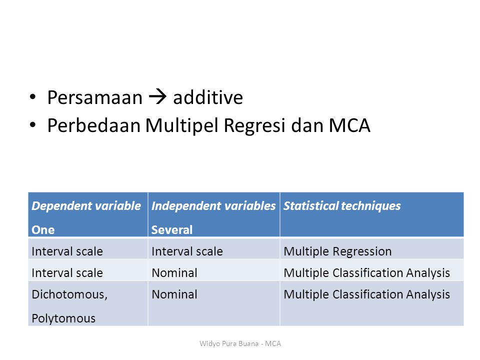 Persamaan  additive Perbedaan Multipel Regresi dan MCA Dependent variable One Independent variables Several Statistical techniques Interval scale Mul