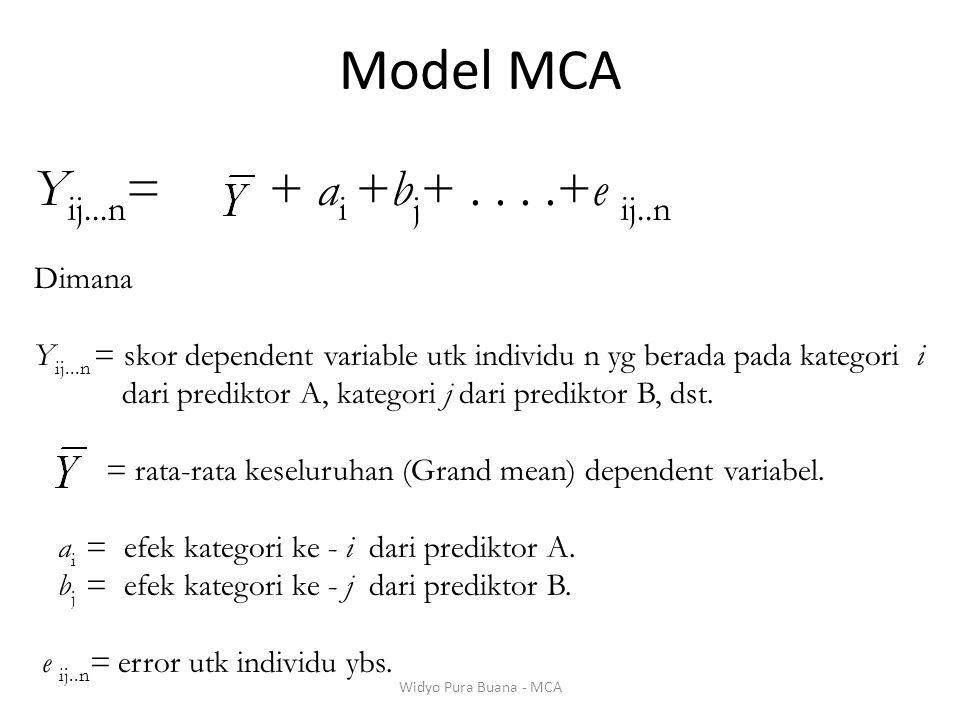 Y ij...n = + a i +b j +....+e ij..n Dimana Y ij...n = skor dependent variable utk individu n yg berada pada kategori i dari prediktor A, kategori j da
