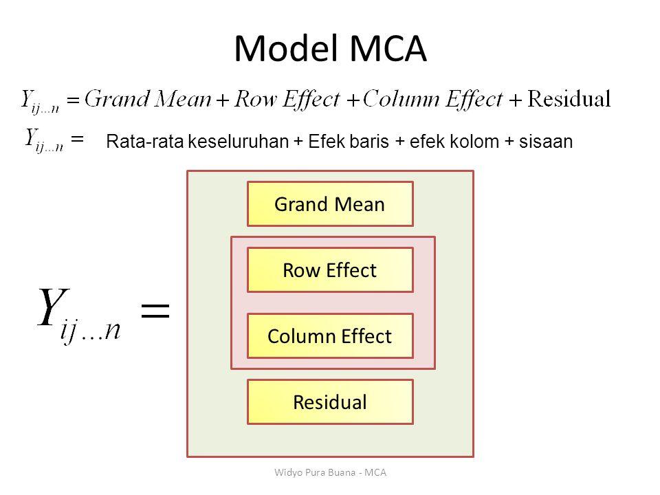 Model MCA Grand Mean Row Effect Column Effect Residual Widyo Pura Buana - MCA Rata-rata keseluruhan + Efek baris + efek kolom + sisaan