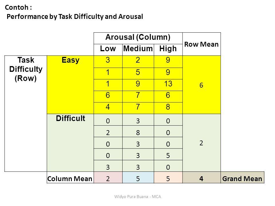 Contoh : Performance by Task Difficulty and Arousal Arousal (Column) Row Mean LowMediumHigh Task Difficulty (Row) Easy329 6 159 1913 676 478 Difficult