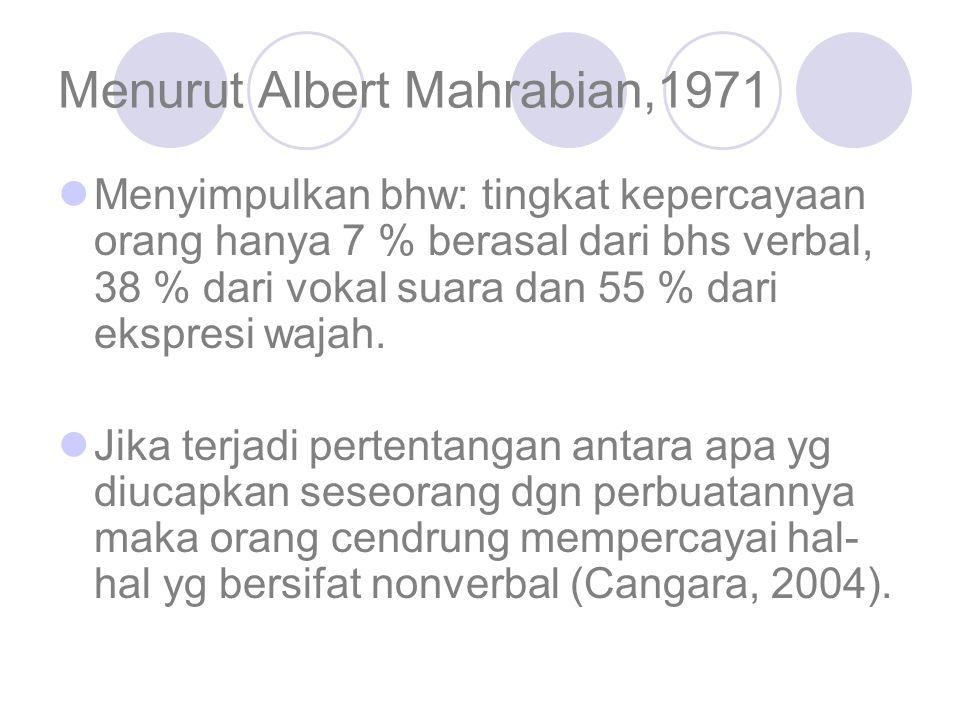 Menurut Albert Mahrabian,1971 Menyimpulkan bhw: tingkat kepercayaan orang hanya 7 % berasal dari bhs verbal, 38 % dari vokal suara dan 55 % dari ekspr