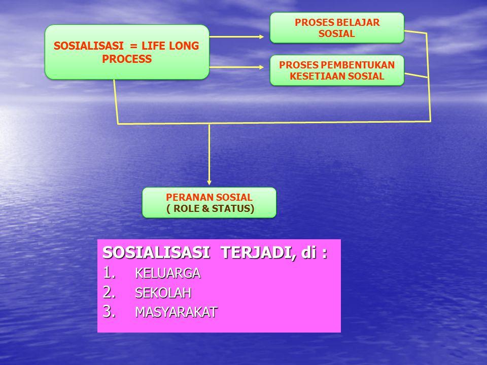 SOSIALISASI = LIFE LONG PROCESS PROSES BELAJAR SOSIAL PROSES PEMBENTUKAN KESETIAAN SOSIAL PERANAN SOSIAL ( ROLE & STATUS) PERANAN SOSIAL ( ROLE & STAT