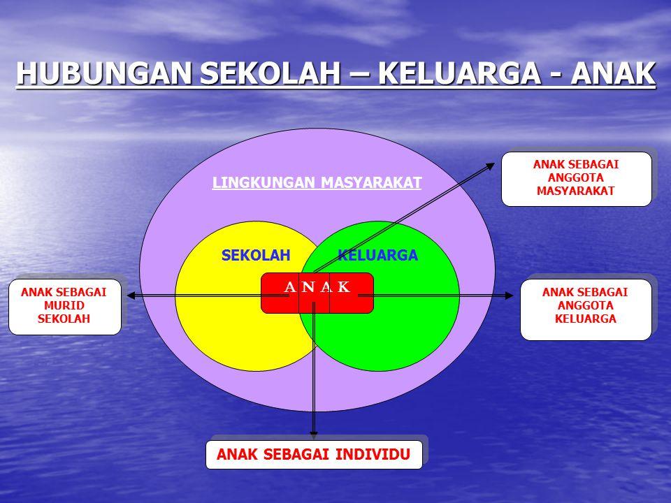PROSES SOSIALISASI PROSES SOSIALISASI ADJUSMENT (psikologis) ADAPTASI (Biologis) SERASI TIDAK SERASI PUAS (STOP) KONFLIK (CARI SOLUSI) KONFLIK (CARI SOLUSI)  AKOMODASI  ASIMILASI  INTEGRASI  AKOMODASI  ASIMILASI  INTEGRASI