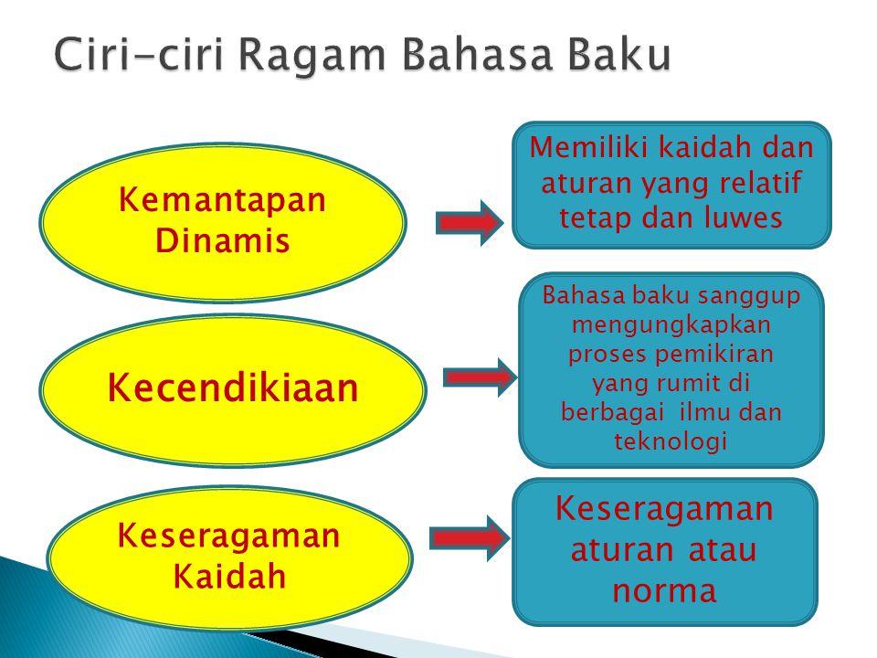 Kemantapan Dinamis Memiliki kaidah dan aturan yang relatif tetap dan luwes Kecendikiaan Bahasa baku sanggup mengungkapkan proses pemikiran yang rumit