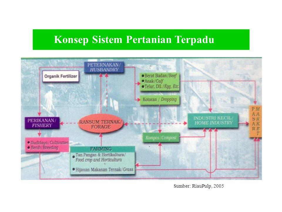 Konsep Sistem Pertanian Terpadu Sumber: RiauPulp, 2005