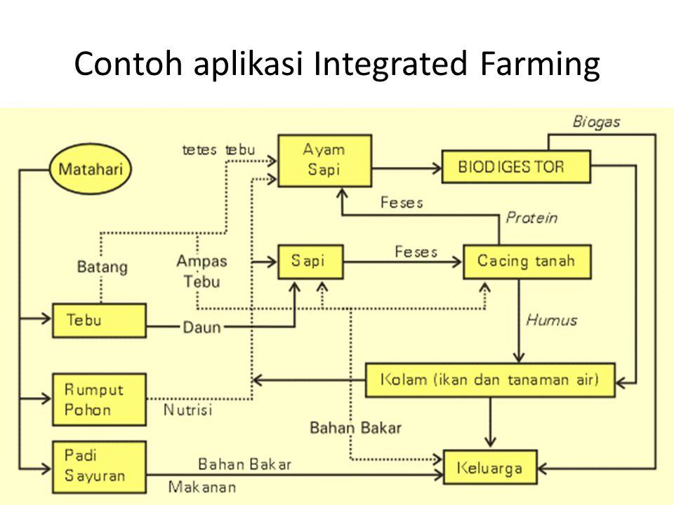 Komponen Integrated Farming 1.