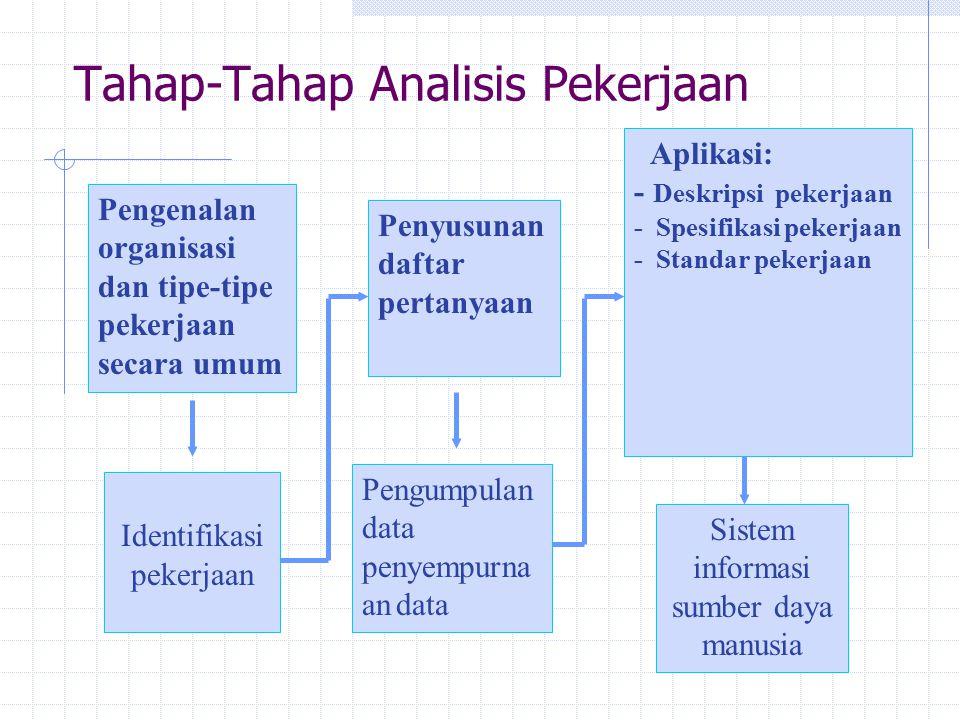 Tahap-Tahap Analisis Pekerjaan Pengenalan organisasi dan tipe-tipe pekerjaan secara umum Penyusunan daftar pertanyaan Aplikasi: - Deskripsi pekerjaan - Spesifikasi pekerjaan - Standar pekerjaan Identifikasi pekerjaan Pengumpulan data penyempurna an data Sistem informasi sumber daya manusia