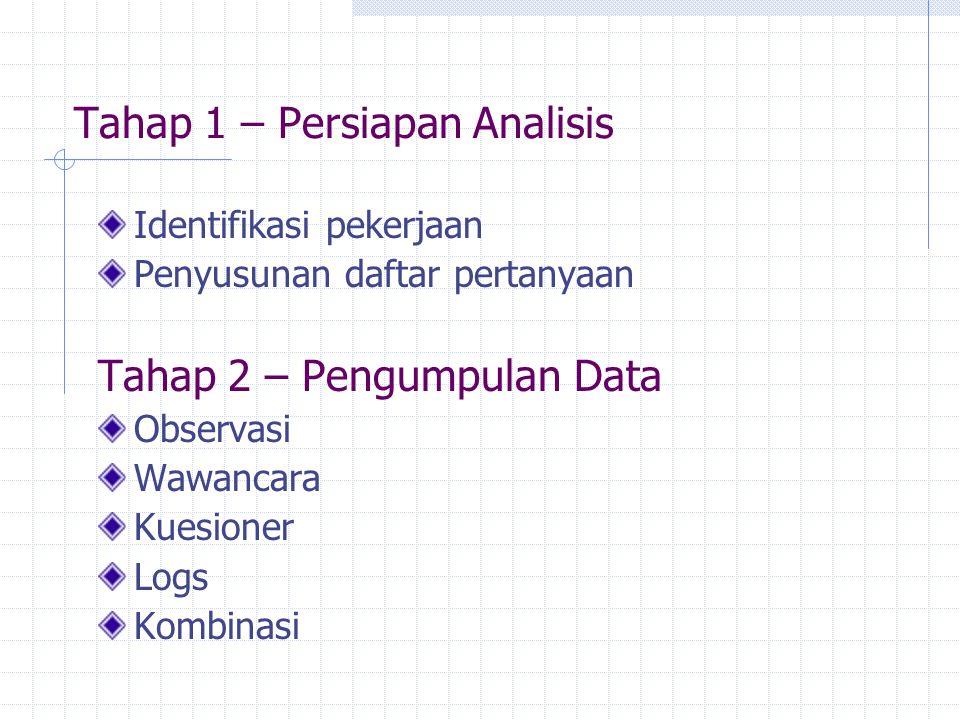 Tahap 1 – Persiapan Analisis Identifikasi pekerjaan Penyusunan daftar pertanyaan Tahap 2 – Pengumpulan Data Observasi Wawancara Kuesioner Logs Kombina