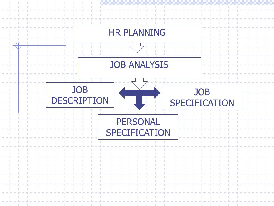 ANALISIS JABATAN (JOB ANALYSIS) Pengadaan (Procurement) Fungsi operasional pertama MSDM.