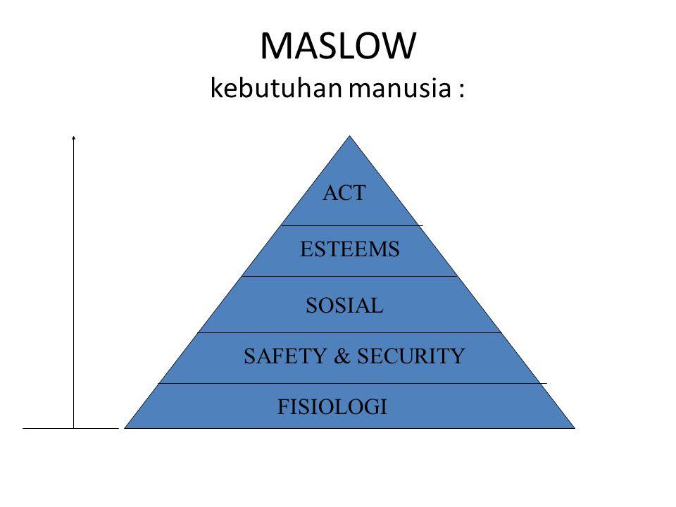 MASLOW kebutuhan manusia : FISIOLOGI SAFETY & SECURITY SOSIAL ESTEEMS ACT