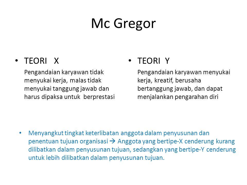 Mc Gregor TEORI X Pengandaian karyawan tidak menyukai kerja, malas tidak menyukai tanggung jawab dan harus dipaksa untuk berprestasi TEORI Y Pengandai