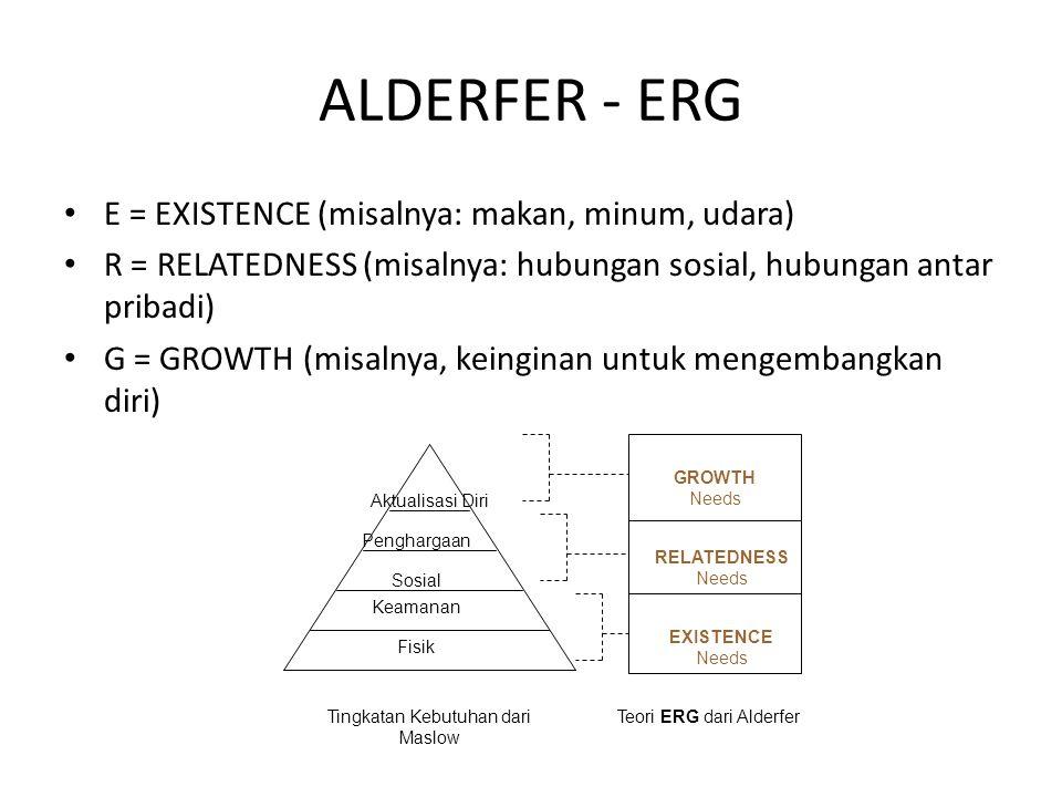 ALDERFER - ERG E = EXISTENCE (misalnya: makan, minum, udara) R = RELATEDNESS (misalnya: hubungan sosial, hubungan antar pribadi) G = GROWTH (misalnya,