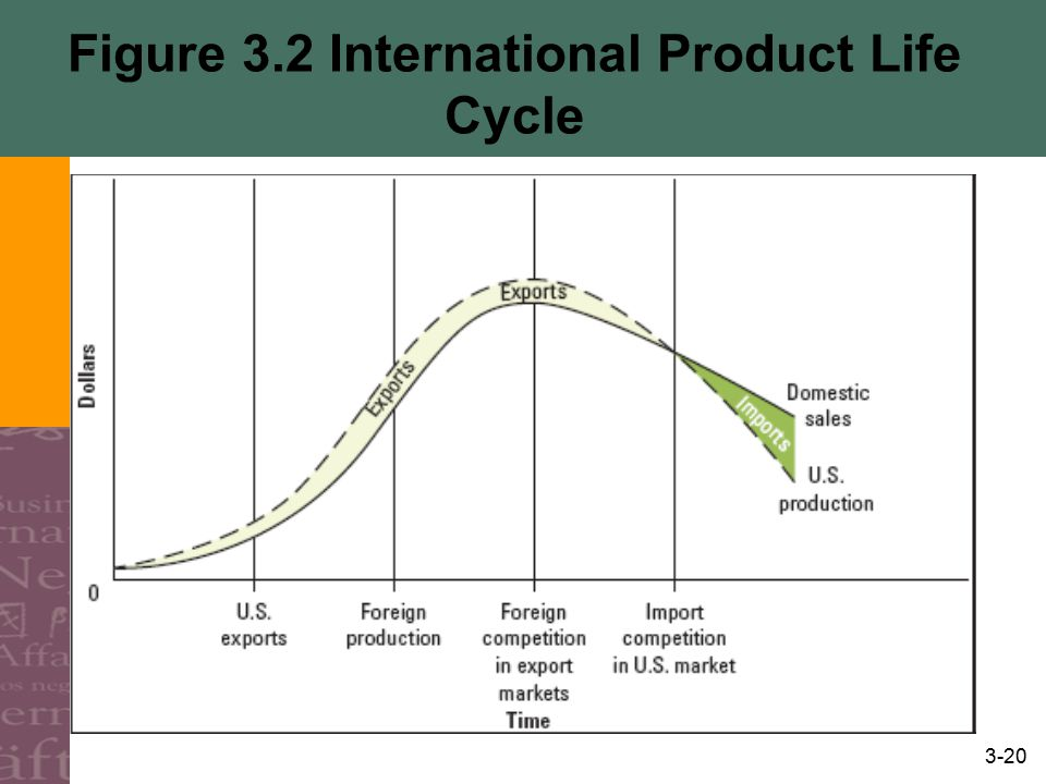 3-20 Figure 3.2 International Product Life Cycle