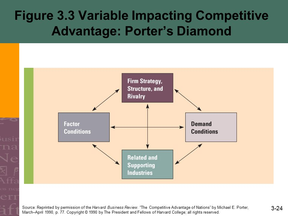 "3-24 Figure 3.3 Variable Impacting Competitive Advantage: Porter's Diamond Source: Reprinted by permission of the Harvard Business Review. ""The Compet"