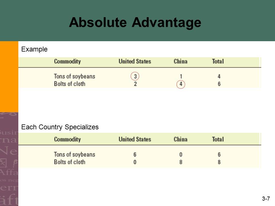 3-8 Absolute Advantage Terms of Trade (Ratio of International Prices) Gains from Specialization and Trade Asumsikan setelah perdagangan konsumsi domestik atas barang yg diekspor sama dengan sebelum perdagangan.