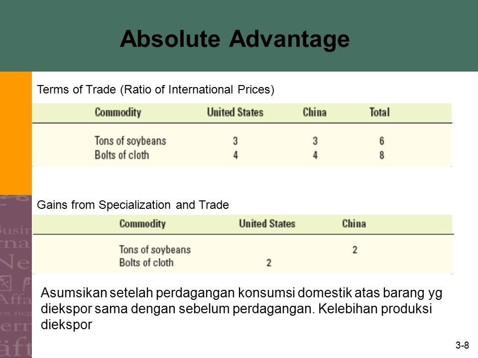 3-8 Absolute Advantage Terms of Trade (Ratio of International Prices) Gains from Specialization and Trade Asumsikan setelah perdagangan konsumsi domes