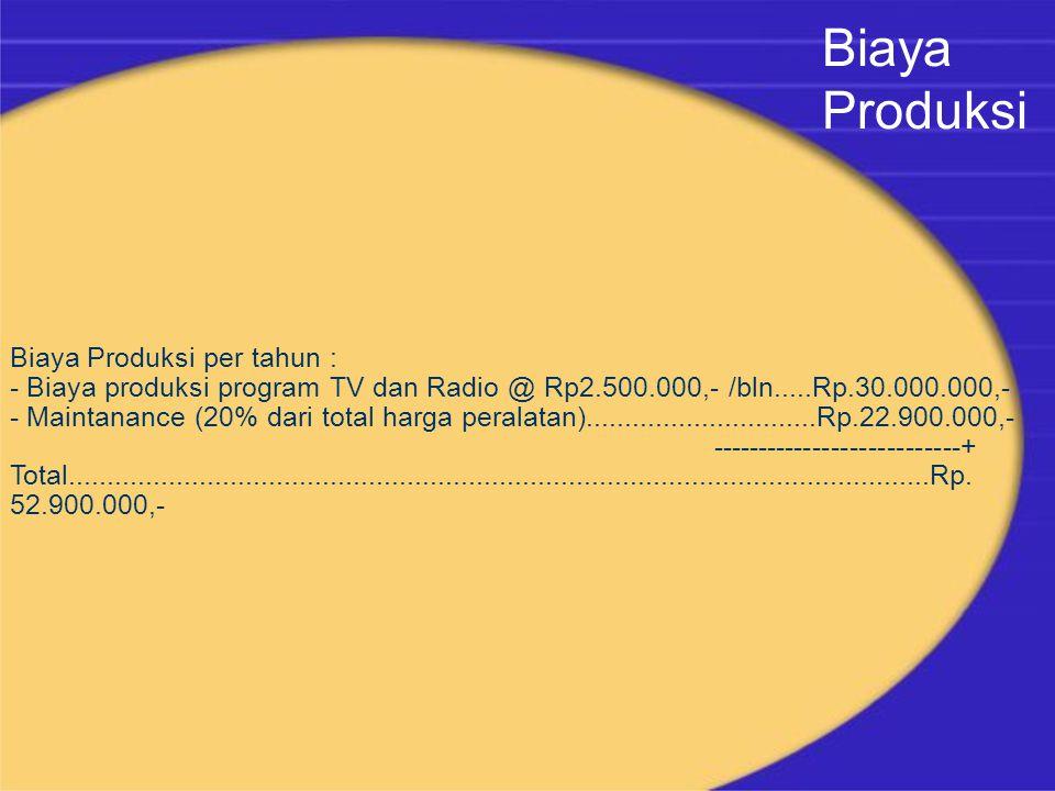 Biaya Produksi per tahun : - Biaya produksi program TV dan Radio @ Rp2.500.000,- /bln.....Rp.30.000.000,- - Maintanance (20% dari total harga peralatan)..............................Rp.22.900.000,- ---------------------------+ Total................................................................................................................Rp.