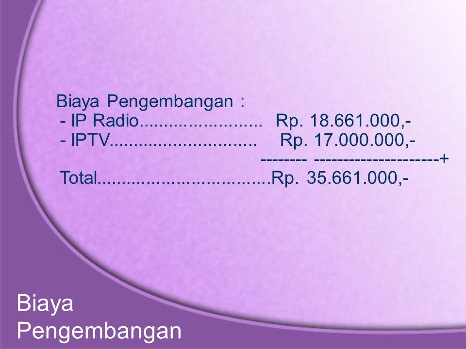 Biaya Pengembangan : - IP Radio.........................