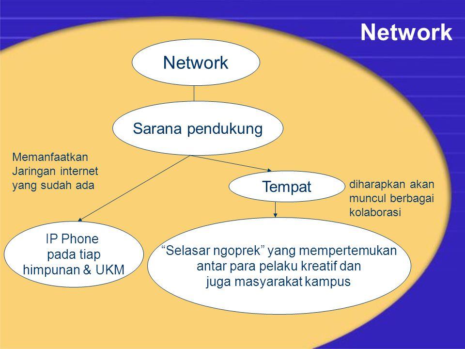 Network Selasar ngoprek yang mempertemukan antar para pelaku kreatif dan juga masyarakat kampus diharapkan akan muncul berbagai kolaborasi Tempat Sarana pendukung IP Phone pada tiap himpunan & UKM Memanfaatkan Jaringan internet yang sudah ada