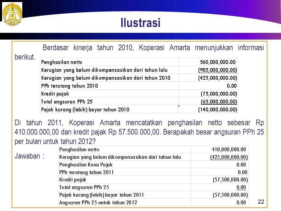 Ilustrasi Berdasar kinerja tahun 2010, Koperasi Amarta menunjukkan informasi berikut. Di tahun 2011, Koperasi Amarta mencatatkan penghasilan netto seb