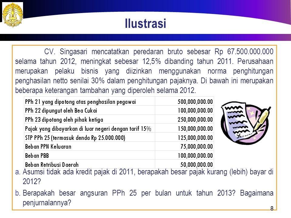 Ilustrasi CV. Singasari mencatatkan peredaran bruto sebesar Rp 67.500.000.000 selama tahun 2012, meningkat sebesar 12,5% dibanding tahun 2011. Perusah