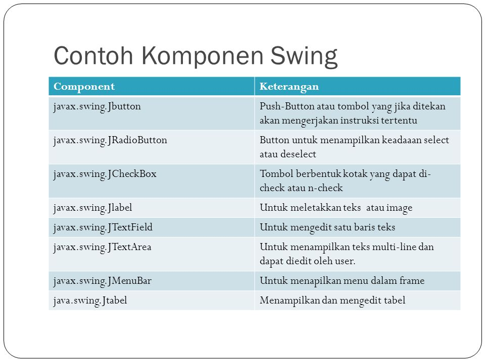 Contoh Komponen Swing ComponentKeterangan javax.swing.JbuttonPush-Button atau tombol yang jika ditekan akan mengerjakan instruksi tertentu javax.swing